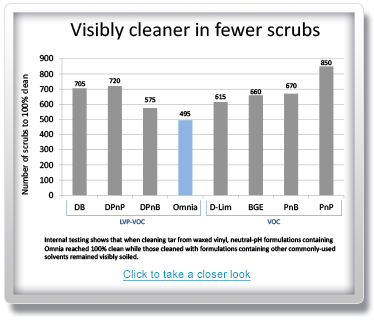 faster cleaning solvent, lower load levels, excellent cleaning efficacy
