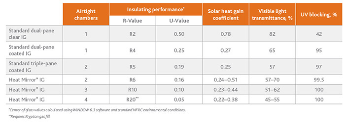 Heat mirror how it works for Window insulation values