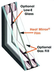 Heat Mirror insulating glass contains one or more clear, low-emissivity films suspended within the sealed airspace of an IG unit