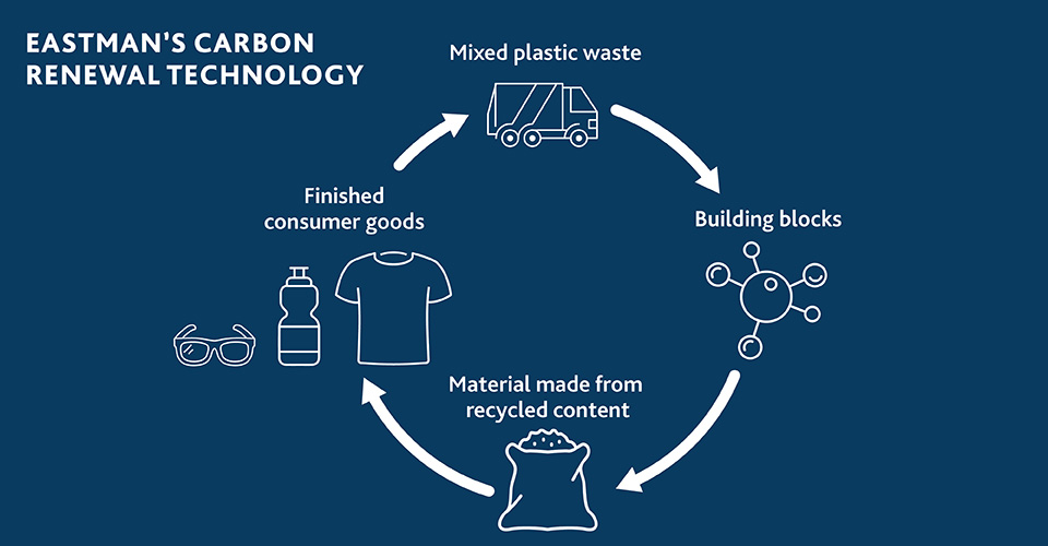 Carbon renewal technology