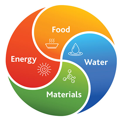 EnergyFoodWater